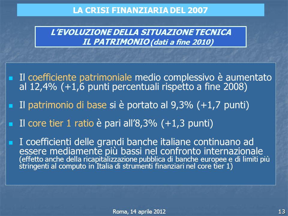 13 LEVOLUZIONE DELLA SITUAZIONE TECNICA IL PATRIMONIO (dati a fine 2010) Il coefficiente patrimoniale medio complessivo è aumentato al 12,4% (+1,6 pun