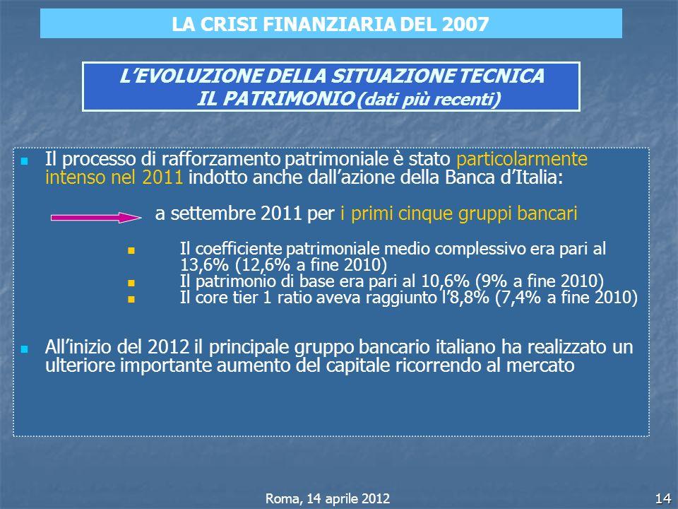 14 LEVOLUZIONE DELLA SITUAZIONE TECNICA IL PATRIMONIO (dati più recenti) Il processo di rafforzamento patrimoniale è stato particolarmente intenso nel