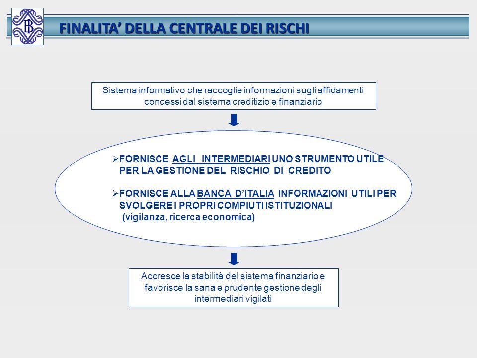 Sistema informativo che raccoglie informazioni sugli affidamenti concessi dal sistema creditizio e finanziario FORNISCE AGLI INTERMEDIARI UNO STRUMENT