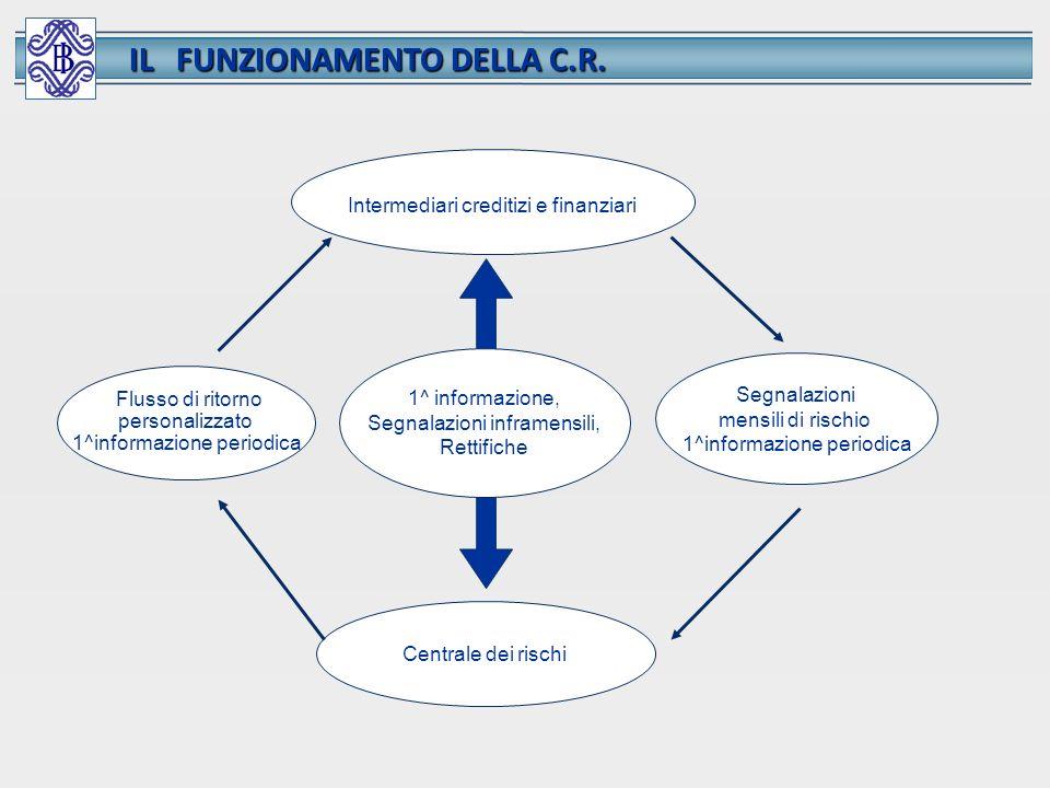 Flusso di ritorno personalizzato 1^informazione periodica Intermediari creditizi e finanziari Centrale dei rischi Segnalazioni mensili di rischio 1^in