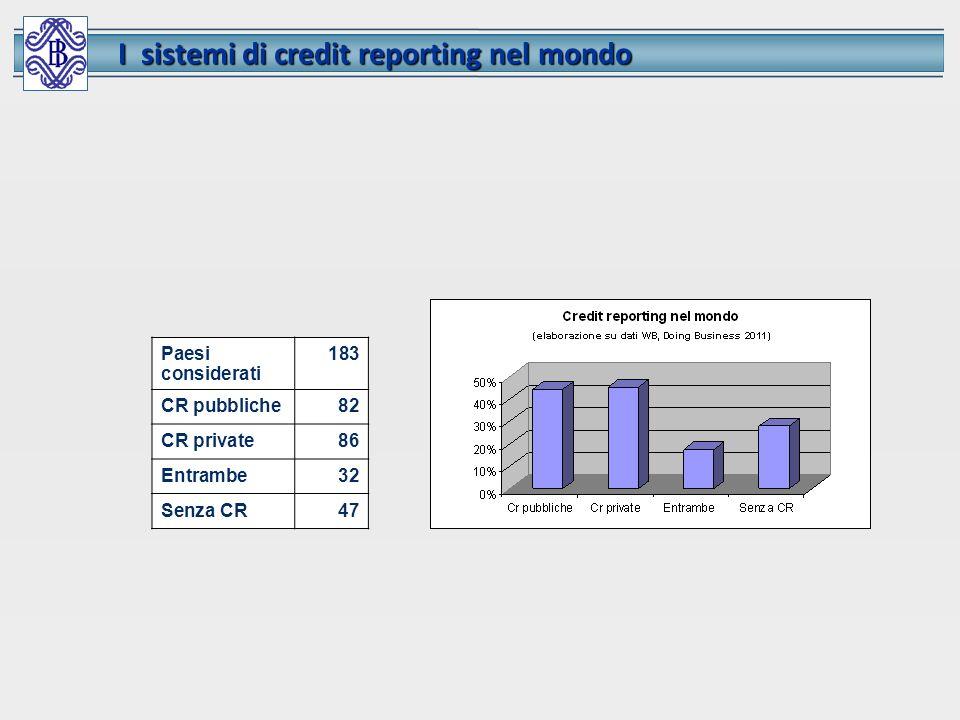 Paesi considerati 183 CR pubbliche82 CR private86 Entrambe32 Senza CR47 I sistemi di credit reporting nel mondo