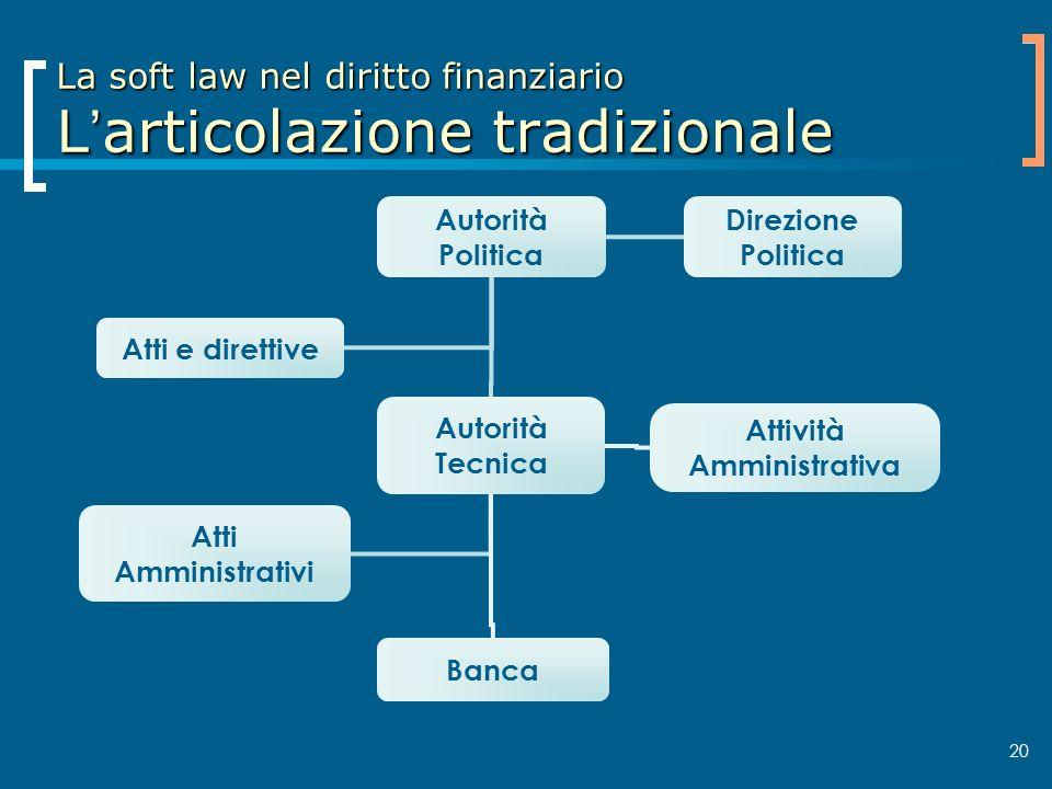 20 La soft law nel diritto finanziario Larticolazione tradizionale Autorità Politica Autorità Tecnica Banca Atti e direttive Atti Amministrativi Direz