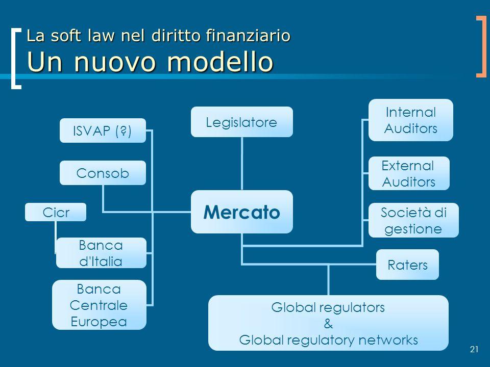 21 La soft law nel diritto finanziario Un nuovo modello Mercato Banca d'Italia Consob ISVAP (?) Banca Centrale Europea Global regulators & Global regu
