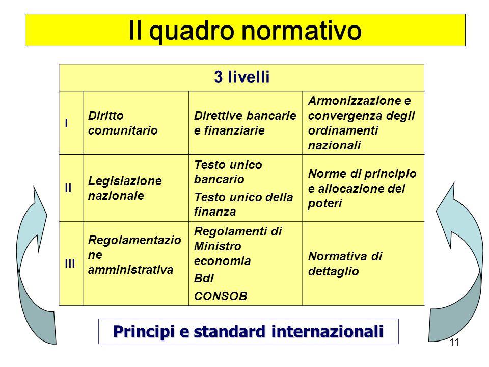 11 Il quadro normativo 3 livelli I Diritto comunitario Direttive bancarie e finanziarie Armonizzazione e convergenza degli ordinamenti nazionali II Legislazione nazionale Testo unico bancario Testo unico della finanza Norme di principio e allocazione dei poteri III Regolamentazio ne amministrativa Regolamenti di Ministro economia BdI CONSOB Normativa di dettaglio Principi e standard internazionali