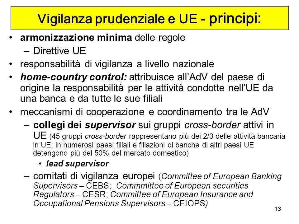 13 Vigilanza prudenziale e UE - principi: armonizzazione minima delle regole –Direttive UE responsabilità di vigilanza a livello nazionale home-country control: attribuisce allAdV del paese di origine la responsabilità per le attività condotte nellUE da una banca e da tutte le sue filiali meccanismi di cooperazione e coordinamento tra le AdV –collegi dei supervisor sui gruppi cross-border attivi in UE (45 gruppi cross-border rappresentano più dei 2/3 delle attività bancaria in UE; in numerosi paesi filiali e filiazioni di banche di altri paesi UE detengono più del 50% del mercato domestico) lead supervisor –comitati di vigilanza europei (Committee of European Banking Supervisors – CEBS; Commmittee of European securities Regulators – CESR; Committee of European Insurance and Occupational Pensions Supervisors – CEIOPS)