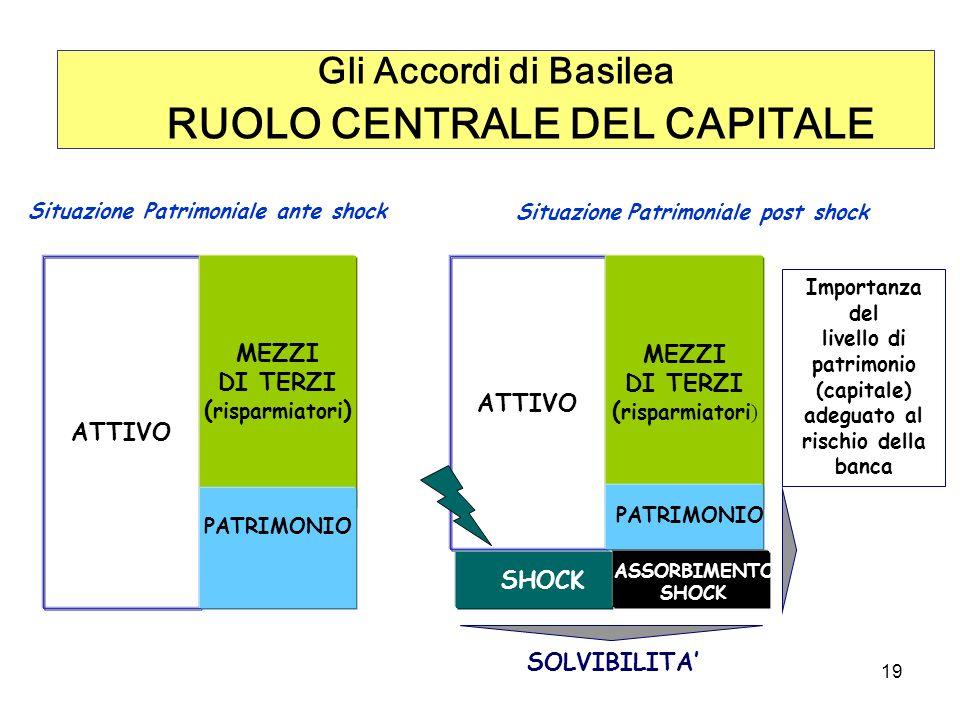 19 ATTIVO MEZZI DI TERZI ( risparmiatori ) PATRIMONIO Situazione Patrimoniale ante shock ATTIVO MEZZI DI TERZI ( risparmiatori ) PATRIMONIO Situazione Patrimoniale post shock SHOCK ASSORBIMENTO SHOCK SOLVIBILITA Importanza del livello di patrimonio (capitale) adeguato al rischio della banca Gli Accordi di Basilea RUOLO CENTRALE DEL CAPITALE
