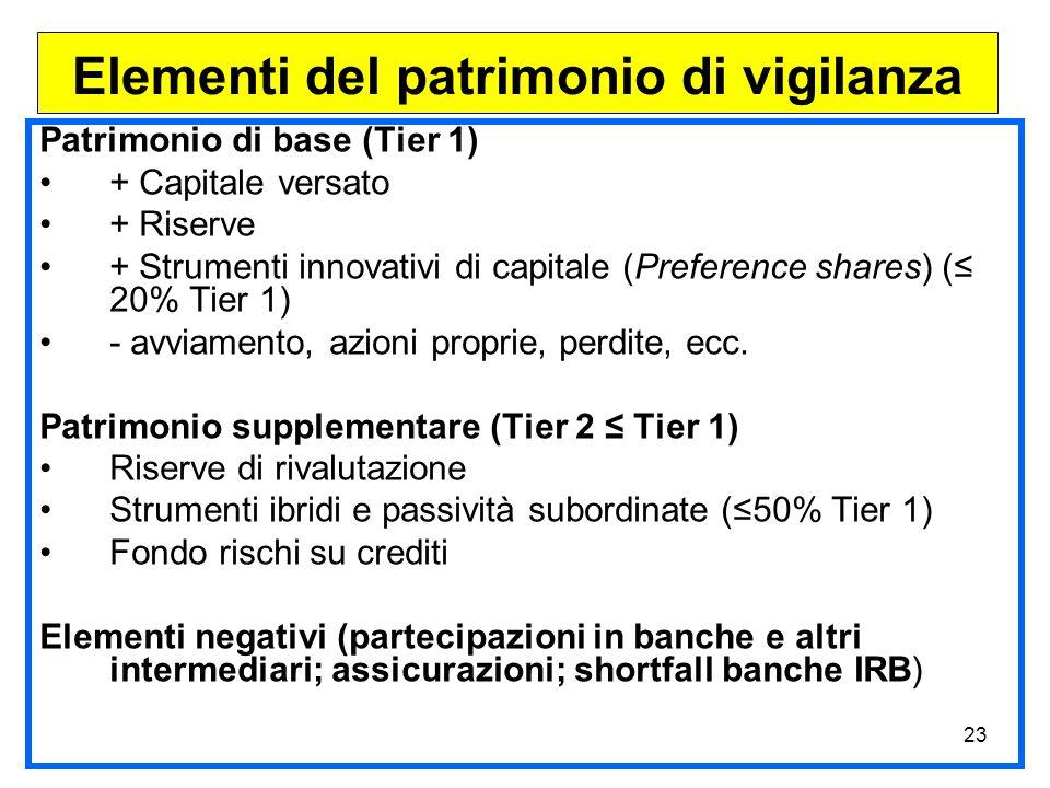 23 Patrimonio di base (Tier 1) + Capitale versato + Riserve + Strumenti innovativi di capitale (Preference shares) ( 20% Tier 1) - avviamento, azioni proprie, perdite, ecc.