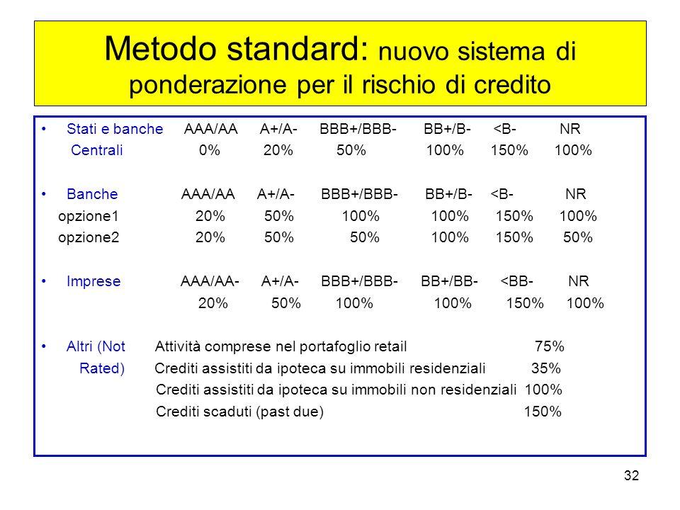 32 Metodo standard: nuovo sistema di ponderazione per il rischio di credito Stati e banche AAA/AA A+/A- BBB+/BBB- BB+/B- <B- NR Centrali 0% 20% 50% 100% 150% 100% Banche AAA/AA A+/A- BBB+/BBB- BB+/B- <B- NR opzione1 20% 50% 100% 100% 150% 100% opzione2 20% 50% 50% 100% 150% 50% Imprese AAA/AA- A+/A- BBB+/BBB- BB+/BB- <BB- NR 20% 50% 100% 100% 150% 100% Altri (Not Attività comprese nel portafoglio retail 75% Rated) Crediti assistiti da ipoteca su immobili residenziali 35% Crediti assistiti da ipoteca su immobili non residenziali 100% Crediti scaduti (past due) 150%