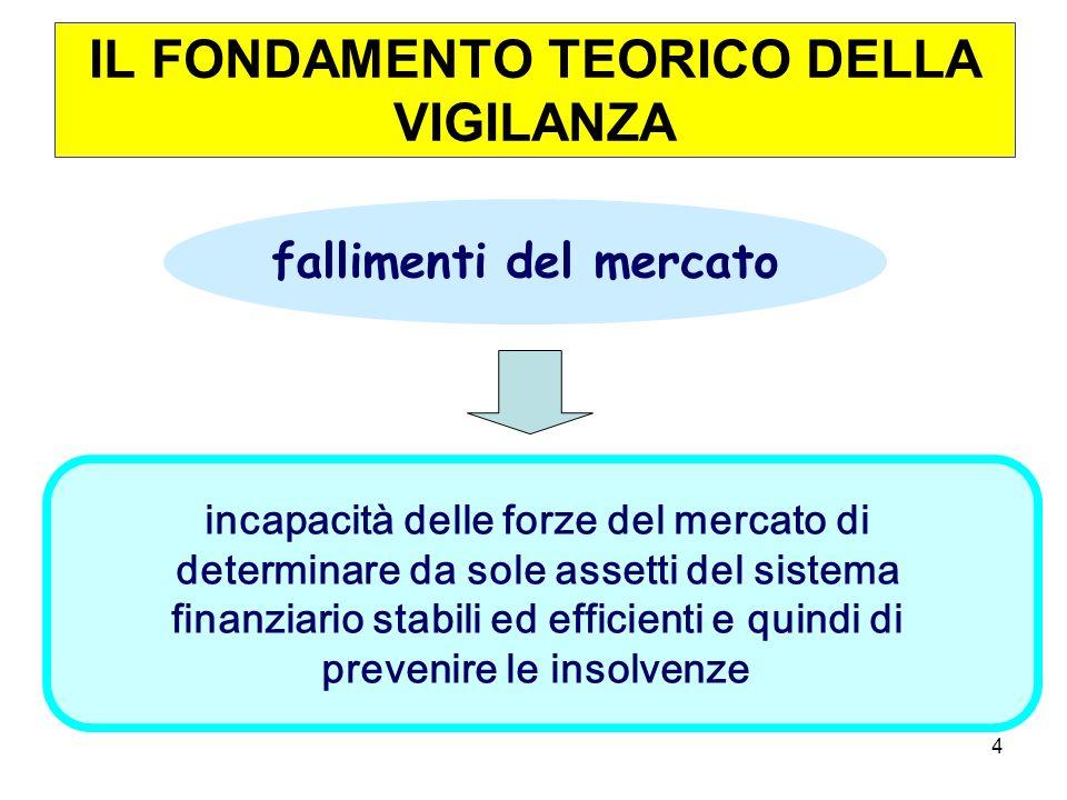 4 0 fallimenti del mercato incapacità delle forze del mercato di determinare da sole assetti del sistema finanziario stabili ed efficienti e quindi di prevenire le insolvenze IL FONDAMENTO TEORICO DELLA VIGILANZA