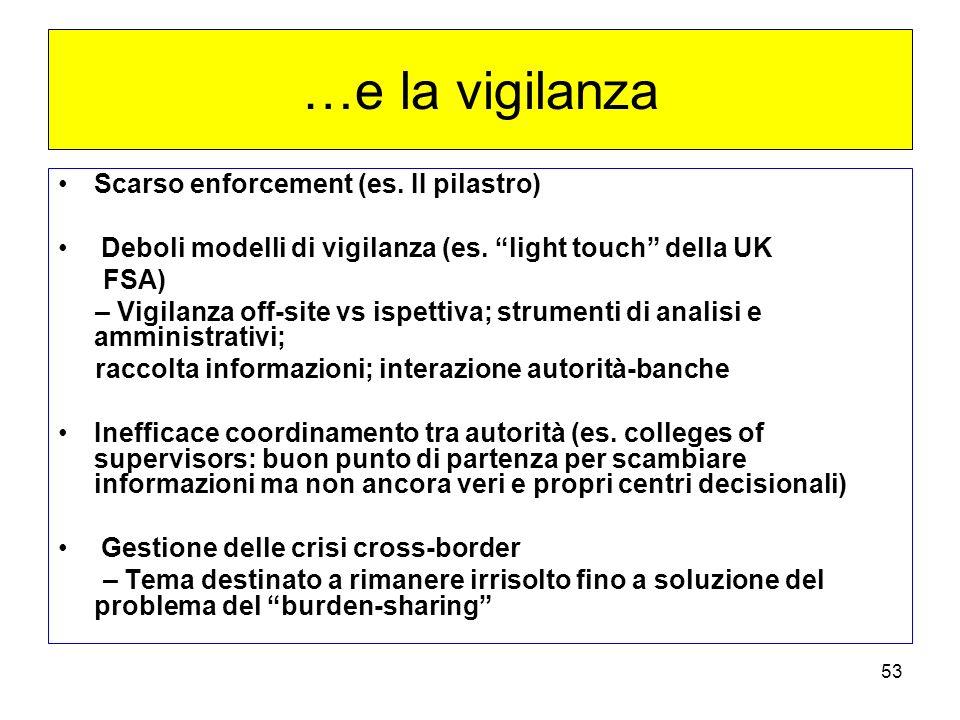 53 …e la vigilanza Scarso enforcement (es.II pilastro) Deboli modelli di vigilanza (es.