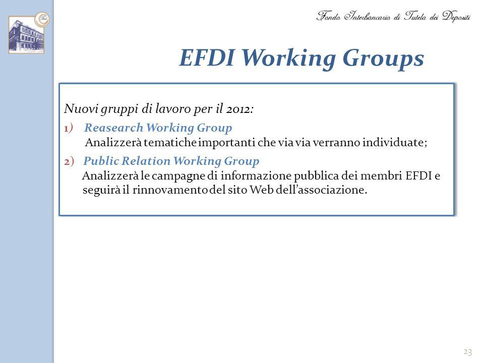 23 EFDI Working Groups Nuovi gruppi di lavoro per il 2012: 1) Reasearch Working Group Analizzerà tematiche importanti che via via verranno individuate
