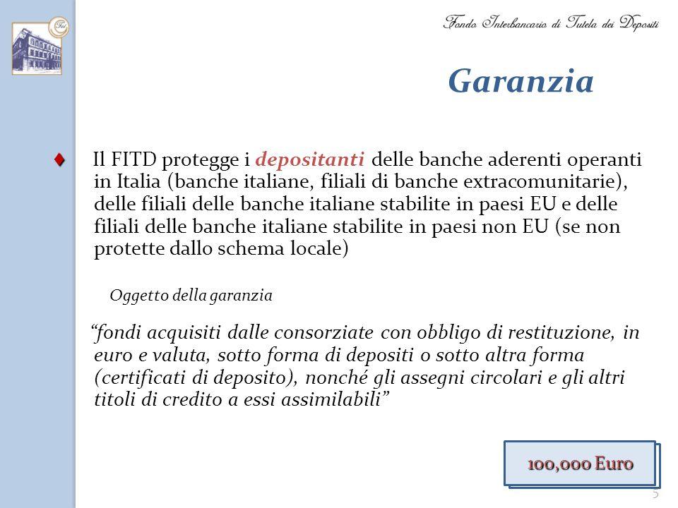 5 Garanzia Oggetto della garanzia Il FITD protegge i depositanti delle banche aderenti operanti in Italia (banche italiane, filiali di banche extracom