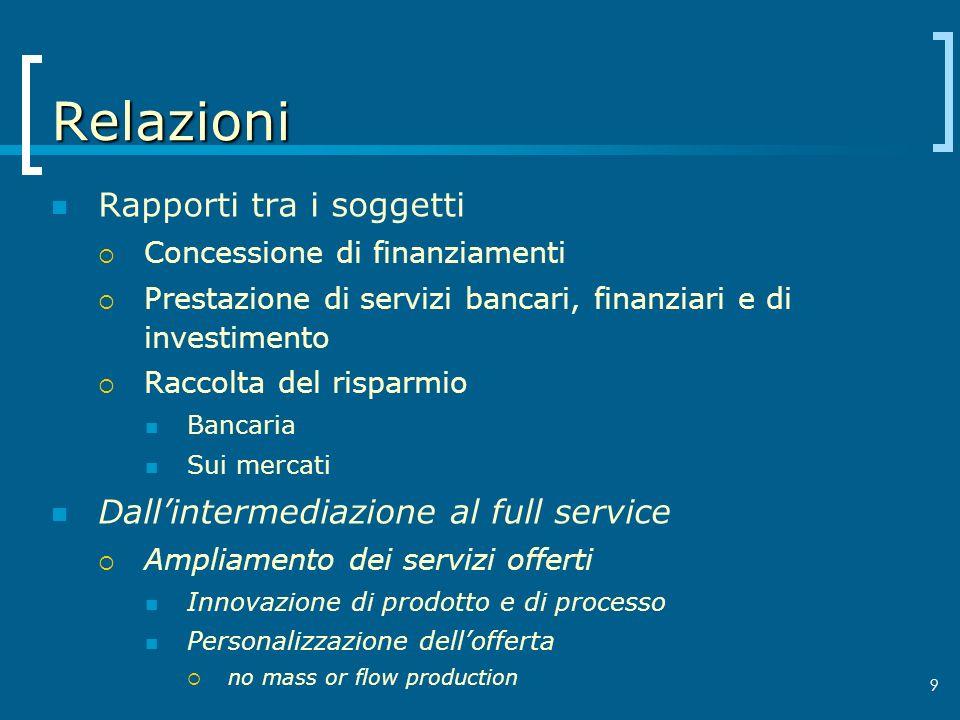 Relazioni Rapporti tra i soggetti Concessione di finanziamenti Prestazione di servizi bancari, finanziari e di investimento Raccolta del risparmio Ban
