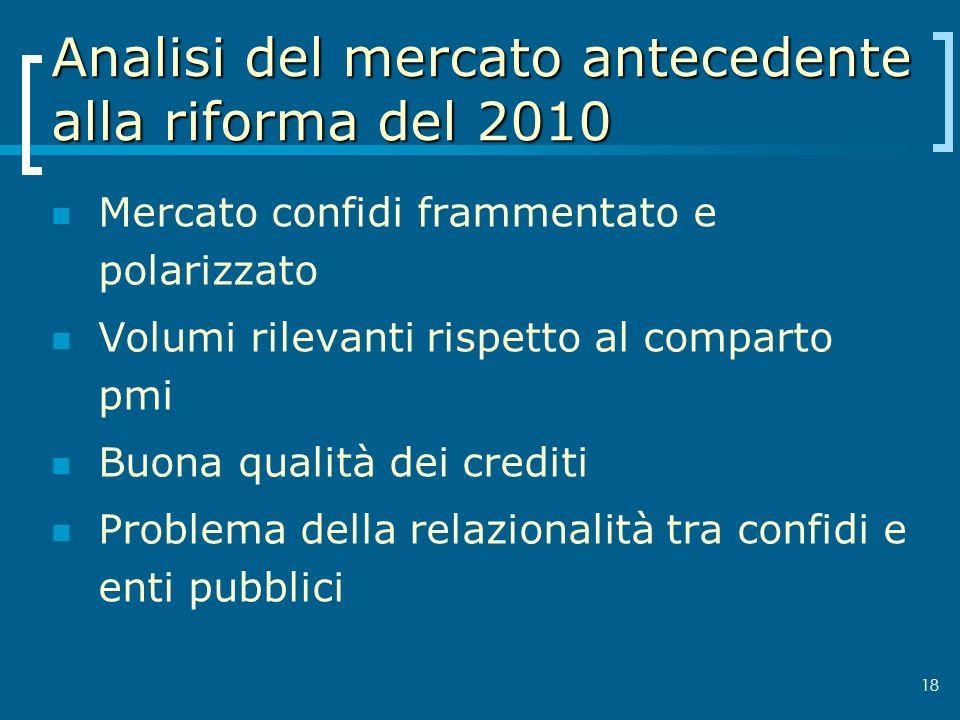 18 Analisi del mercato antecedente alla riforma del 2010 Mercato confidi frammentato e polarizzato Volumi rilevanti rispetto al comparto pmi Buona qua