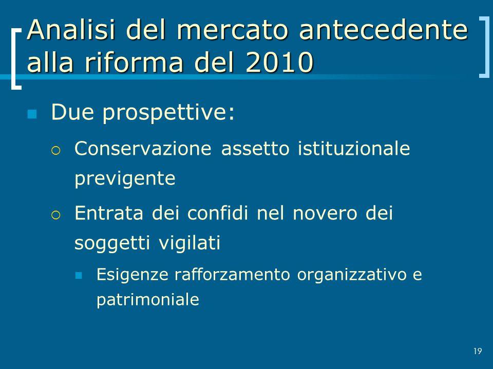 19 Analisi del mercato antecedente alla riforma del 2010 Due prospettive: Conservazione assetto istituzionale previgente Entrata dei confidi nel nover