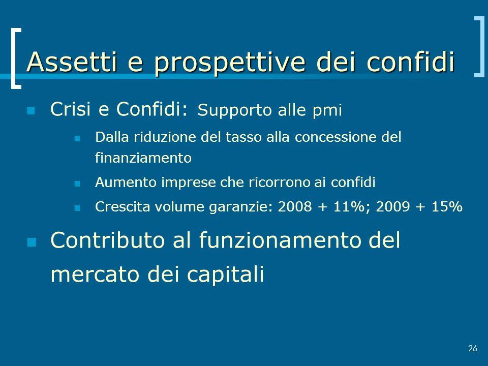 26 Assetti e prospettive dei confidi Crisi e Confidi: Supporto alle pmi Dalla riduzione del tasso alla concessione del finanziamento Aumento imprese c