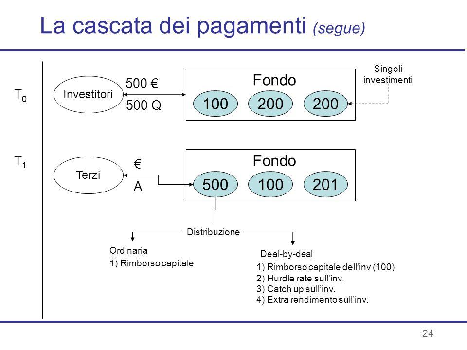 24 La cascata dei pagamenti (segue) 100200 Investitori 500 500 Q Fondo Singoli investimenti T0T0 T1T1 500100201 Terzi A Fondo Distribuzione Ordinaria