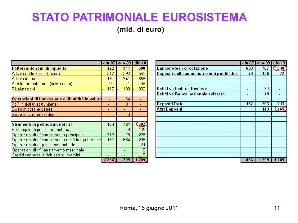 Roma, 16 giugno 201111 STATO PATRIMONIALE EUROSISTEMA (mld. di euro)