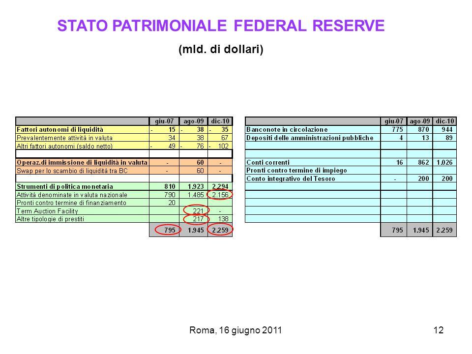 Roma, 16 giugno 201112 STATO PATRIMONIALE FEDERAL RESERVE (mld. di dollari)