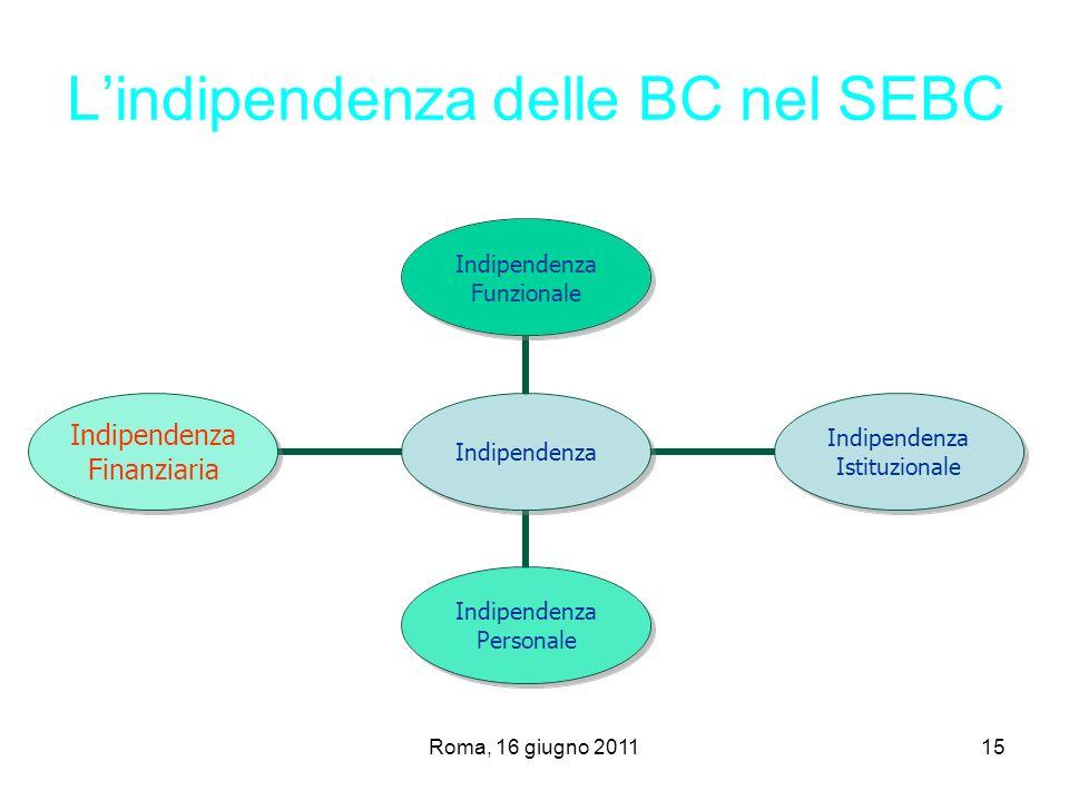 Roma, 16 giugno 201115 Lindipendenza delle BC nel SEBC Indipendenza Indipendenza Funzionale Indipendenza Istituzionale Indipendenza Personale Indipend