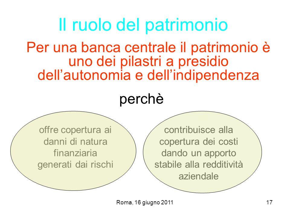 Roma, 16 giugno 201117 Per una banca centrale il patrimonio è uno dei pilastri a presidio dellautonomia e dellindipendenza Il ruolo del patrimonio per