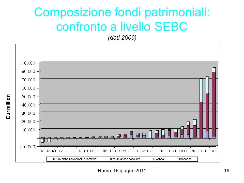 Roma, 16 giugno 201119 Composizione fondi patrimoniali: confronto a livello SEBC (dati 2009) Eur million