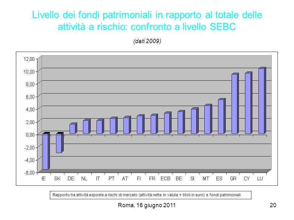 Roma, 16 giugno 201120 Livello dei fondi patrimoniali in rapporto al totale delle attività a rischio: confronto a livello SEBC (dati 2009) Rapporto tr