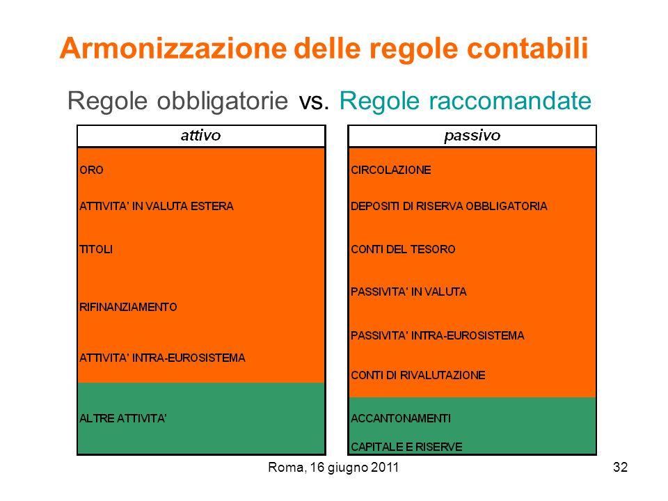 Roma, 16 giugno 201132 Regole obbligatorie vs. Regole raccomandate Armonizzazione delle regole contabili
