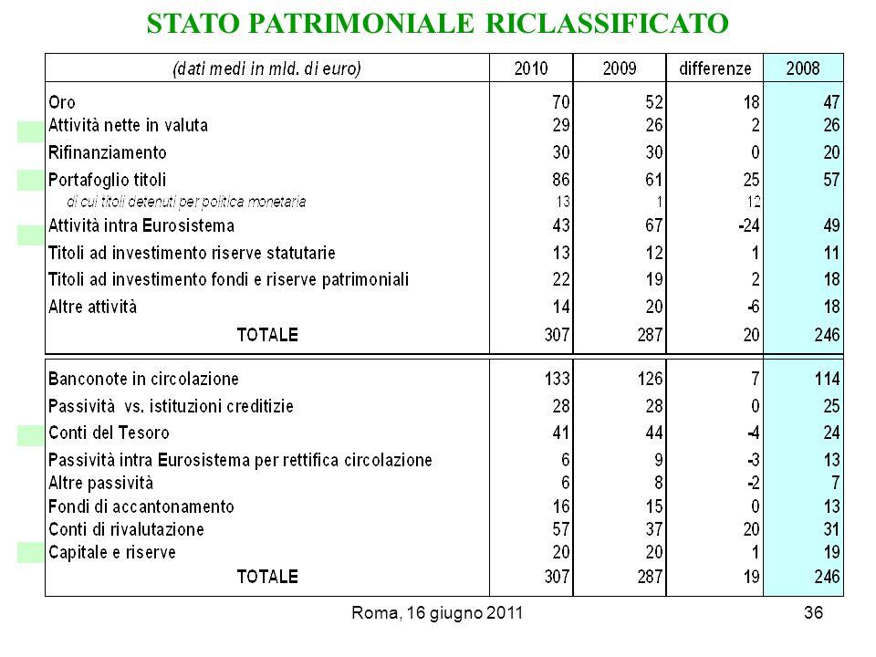 Roma, 16 giugno 201136 STATO PATRIMONIALE RICLASSIFICATO