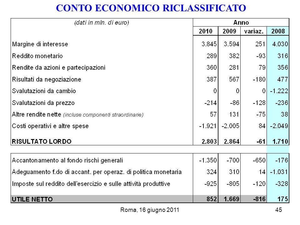 Roma, 16 giugno 201145 CONTO ECONOMICO RICLASSIFICATO