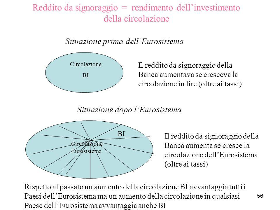 56 Circolazione BI Circolazione Eurosistema Il reddito da signoraggio della Banca aumentava se cresceva la circolazione in lire (oltre ai tassi) BI Si