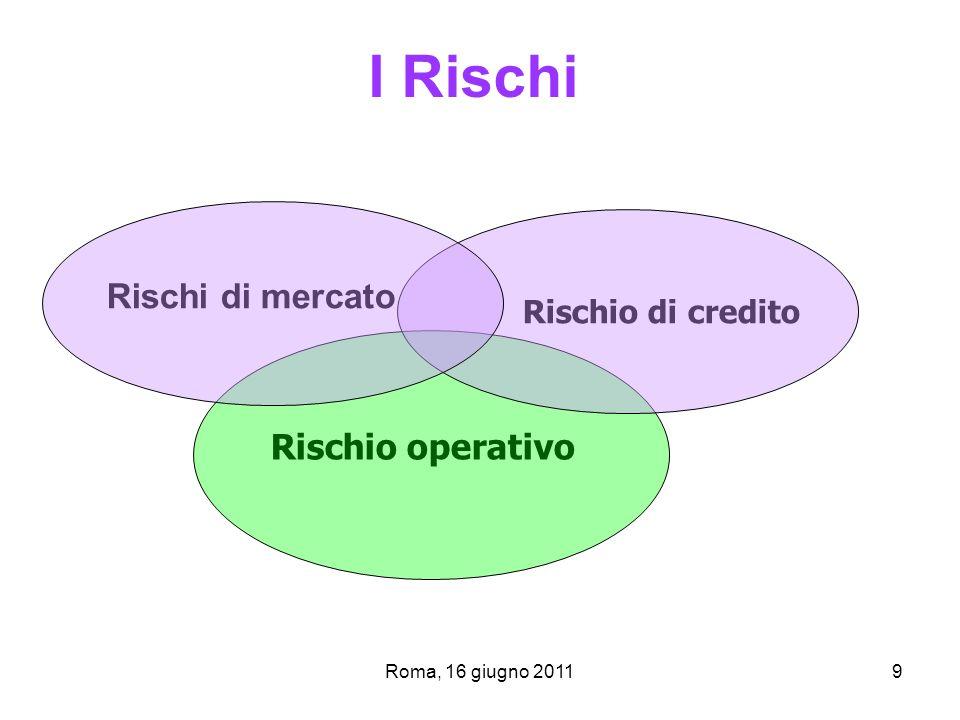 Roma, 16 giugno 20119 I Rischi Rischi di mercato Rischio di credito Rischio operativo