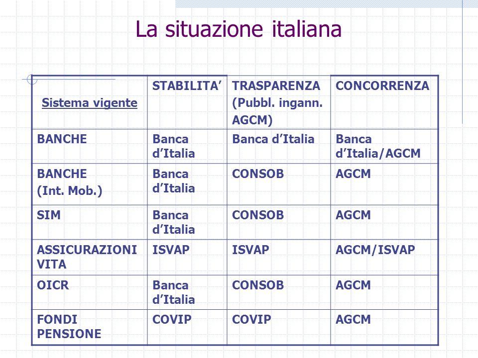 La regolamentazione dei mercati finanziari in Italia: il ruolo della Consob Avv. Salvatore Providenti Master Luiss Regolazione dellattività e dei merc