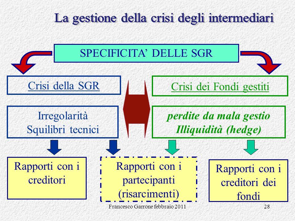 Francesco Garrone febbraio 201128 SPECIFICITA DELLE SGR Rapporti con i creditori Crisi della SGR Irregolarità Squilibri tecnici Crisi dei Fondi gestit
