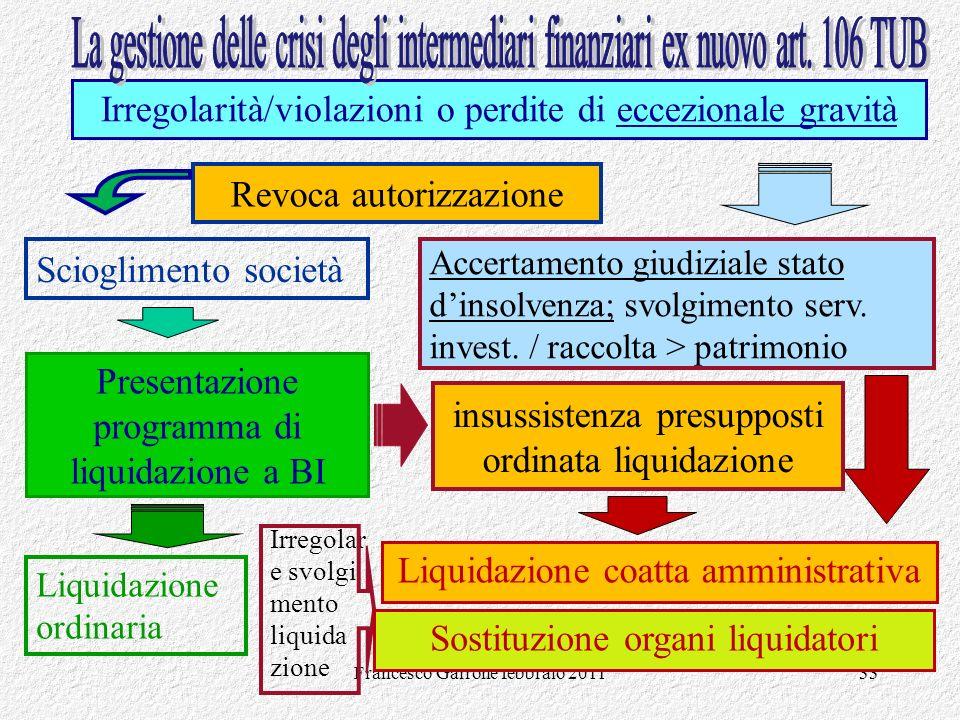 Francesco Garrone febbraio 201133 Irregolarità/violazioni o perdite di eccezionale gravità Presentazione programma di liquidazione a BI Revoca autoriz