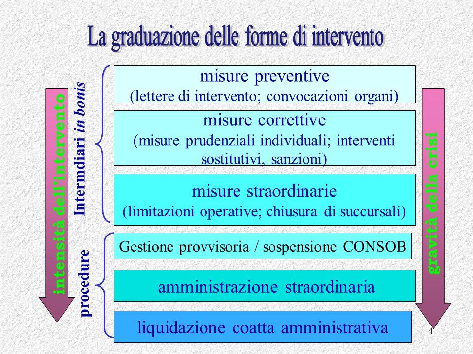 Francesco Garrone febbraio 20114 misure preventive (lettere di intervento; convocazioni organi) misure correttive (misure prudenziali individuali; int