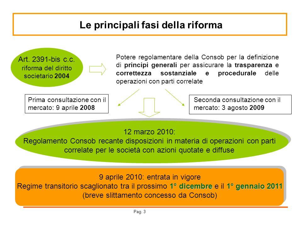 Le principali fasi della riforma Art. 2391-bis c.c. riforma del diritto societario 2004 Potere regolamentare della Consob per la definizione di princi