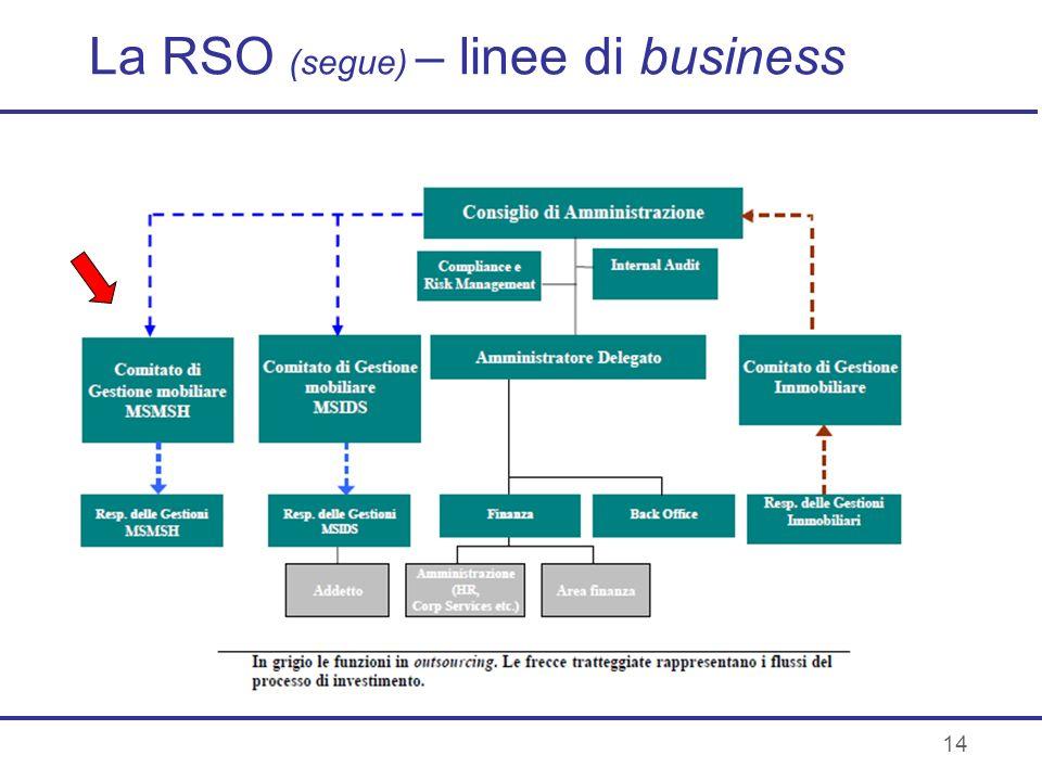 14 La RSO (segue) – linee di business