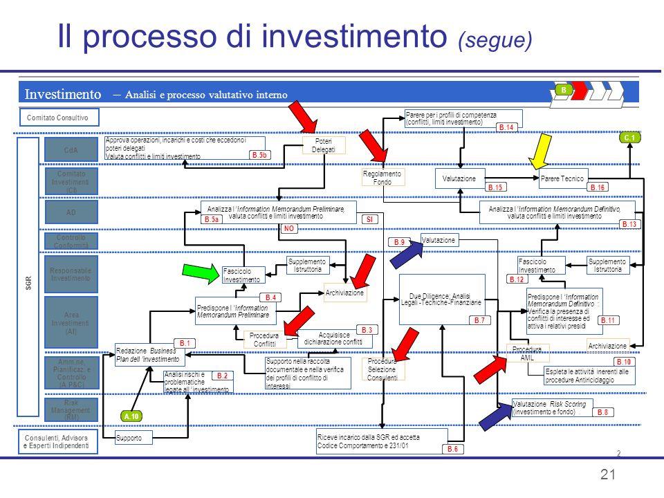21 Il processo di investimento (segue)