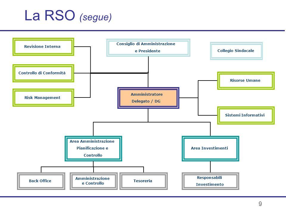 9 La RSO (segue) Consiglio di Amministrazione e Presidente Amministratore Delegato / DG Area Amministrazione Pianificazione e Controllo Area Investime