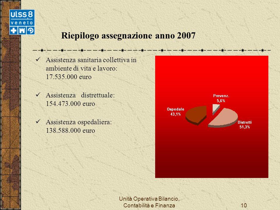Unità Operativa Bilancio, Contabilità e Finanza10 Riepilogo assegnazione anno 2007 Assistenza sanitaria collettiva in ambiente di vita e lavoro: 17.535.000 euro Assistenza distrettuale: 154.473.000 euro Assistenza ospedaliera: 138.588.000 euro