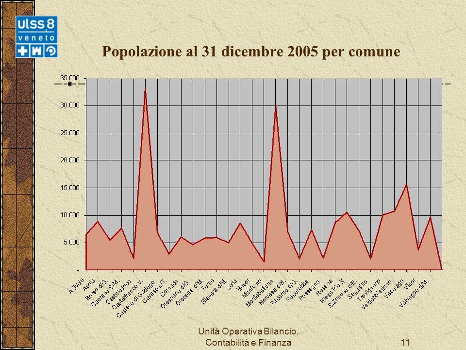 Unità Operativa Bilancio, Contabilità e Finanza11 Popolazione al 31 dicembre 2005 per comune
