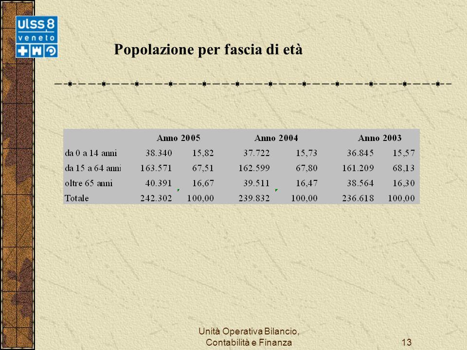 Unità Operativa Bilancio, Contabilità e Finanza13 Popolazione per fascia di età