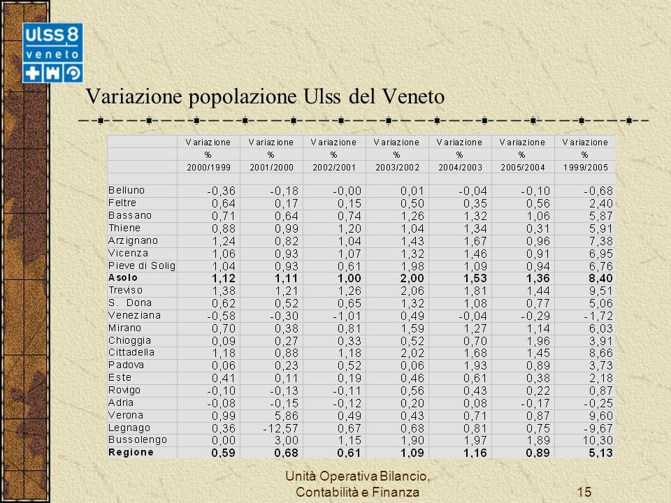 Unità Operativa Bilancio, Contabilità e Finanza15 Variazione popolazione Ulss del Veneto