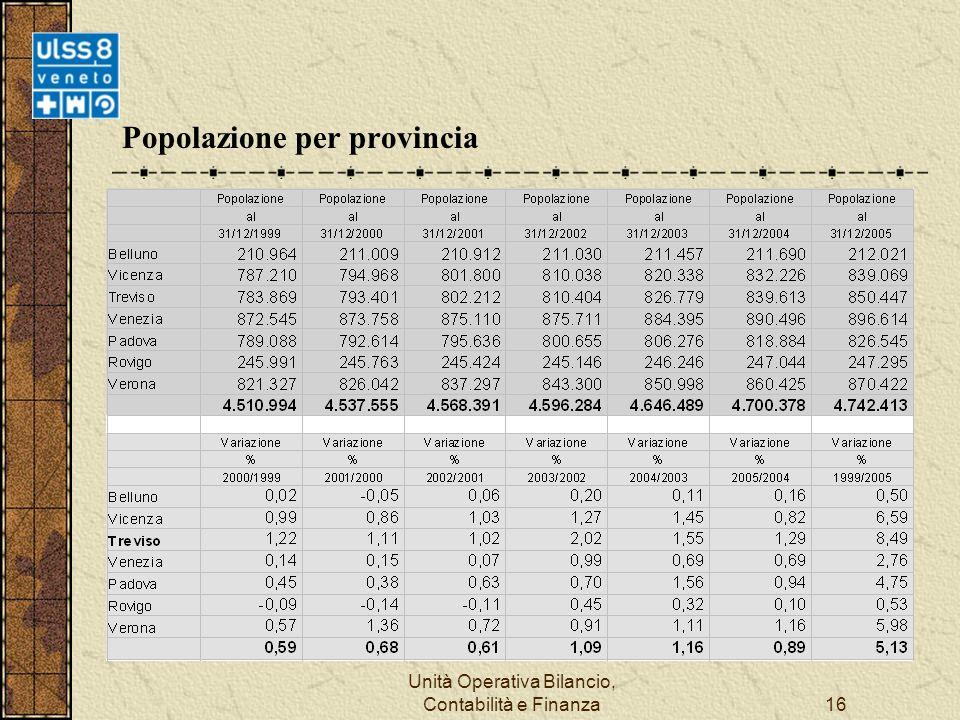 Unità Operativa Bilancio, Contabilità e Finanza16 Popolazione per provincia