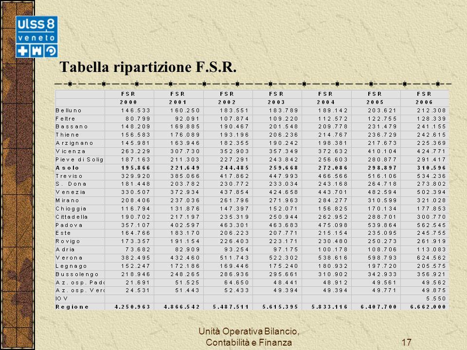 Unità Operativa Bilancio, Contabilità e Finanza17 Tabella ripartizione F.S.R.