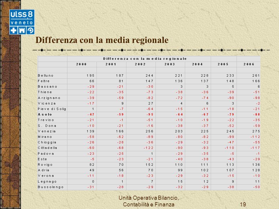 Unità Operativa Bilancio, Contabilità e Finanza19 Differenza con la media regionale