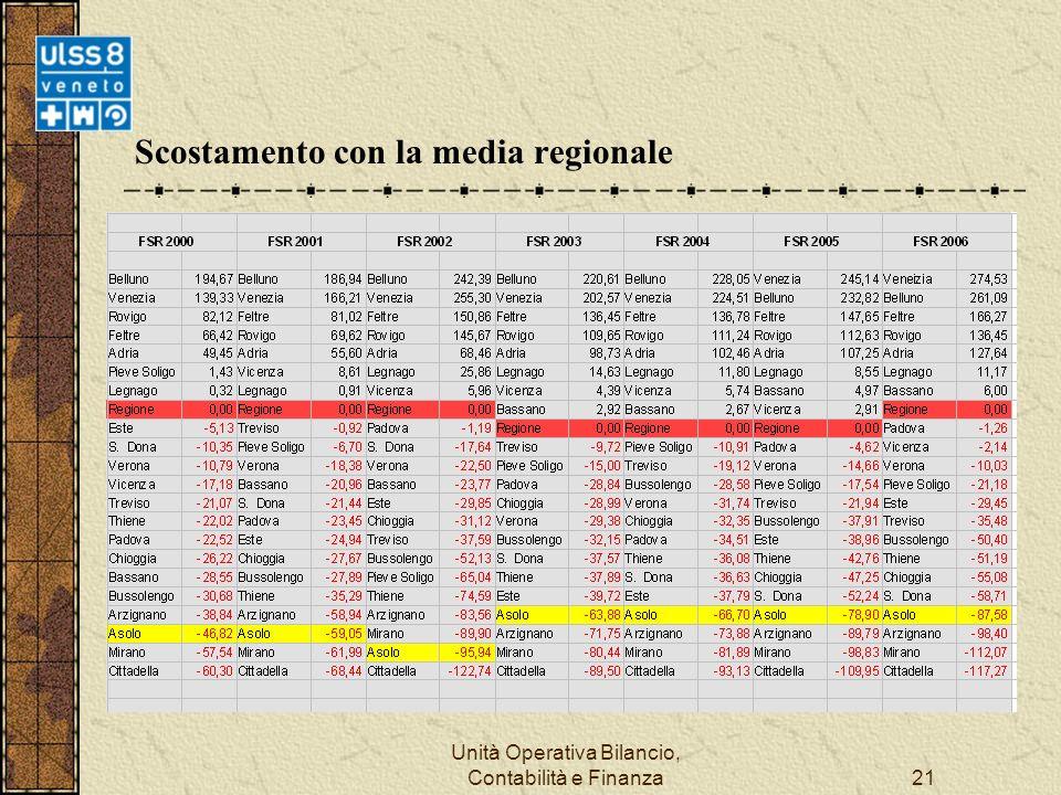 Unità Operativa Bilancio, Contabilità e Finanza21 Scostamento con la media regionale