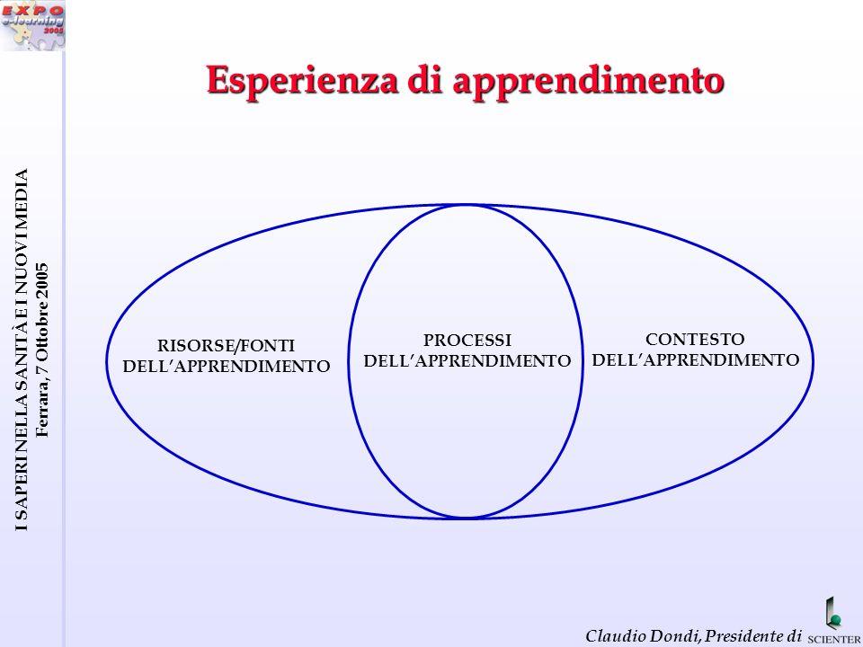 I SAPERI NELLA SANITÀ E I NUOVI MEDIA Ferrara, 7 Ottobre 2005 Claudio Dondi, Presidente di Esperienza di apprendimento CONTESTO DELLAPPRENDIMENTO RISORSE/FONTI DELLAPPRENDIMENTO PROCESSI DELLAPPRENDIMENTO