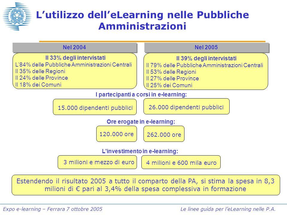 Expo e-learning – Ferrara 7 ottobre 2005 Le linee guida per leLearning nelle P.A. Lutilizzo delleLearning nelle Pubbliche Amministrazioni Nel 2004 15.